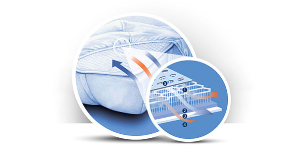 Aerosleep of Maxi-air topper voor op matras